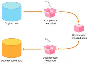 Datenkompression Online Livestream